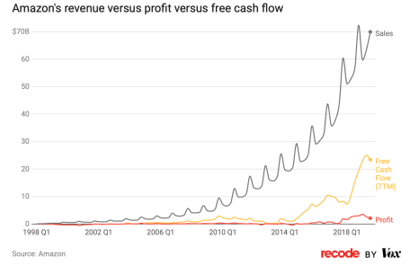 https://www.vox.com/recode/2019/8/21/20826405/amazons-profits-revenue-free-cash-flow-explained-charts